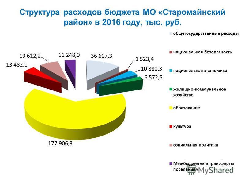 Структура расходов бюджета МО «Старомайнский район» в 2016 году, тыс. руб.
