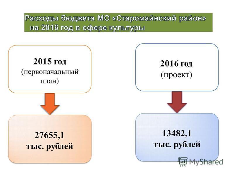 2015 год (первыйоначальный план) 2016 год (проект) 27655,1 тыс. рублей 13482,1 тыс. рублей