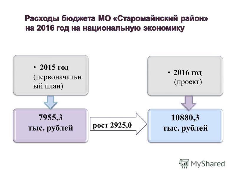 7955,3 тыс. рублей 2015 год (первыйоначальн ый план) рост 2925,0 10880,3 тыс. рублей 2016 год (проект)