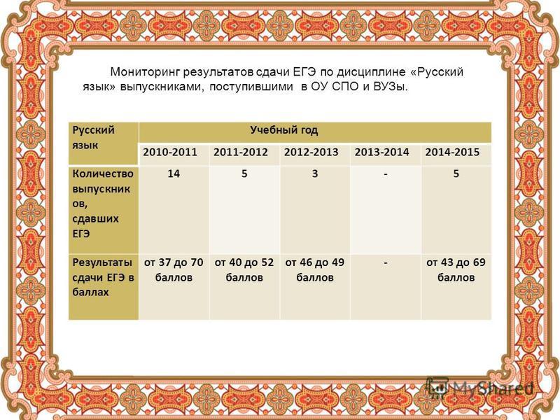 Русский язык Учебный год 2010-20112011-20122012-20132013-20142014-2015 Количество выпускник ов, сдавших ЕГЭ 1453-5 Результаты сдачи ЕГЭ в баллах от 37 до 70 баллов от 40 до 52 баллов от 46 до 49 баллов -от 43 до 69 баллов Мониторинг результатов сдачи