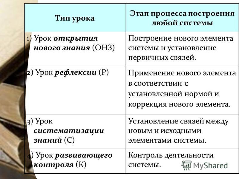 Тип урока Этап процесса построения любой системы 1) Урок открытия нового знания (ОНЗ) Построение нового элемента системы и установление первичных связей. 2) Урок рефлексии (Р) Применение нового элемента в соответствии с установленной нормой и коррекц