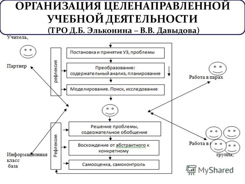 ОРГАНИЗАЦИЯ ЦЕЛЕНАПРАВЛЕННОЙ УЧЕБНОЙ ДЕЯТЕЛЬНОСТИ (ТРО Д.Б. Эльконина – В.В. Давыдова)