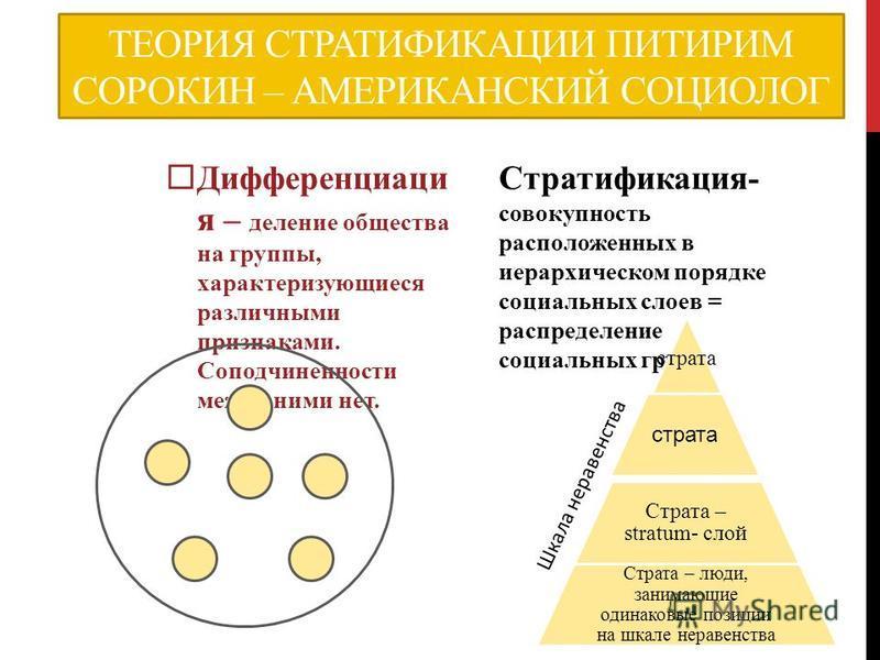 ТЕОРИЯ СТРАТИФИКАЦИИ ПИТИРИМ СОРОКИН – АМЕРИКАНСКИЙ СОЦИОЛОГ Дифференциаци я – деление общества на группы, характеризующиеся различными признаками. Соподчиненности между ними нет. Стратификация- совокупность расположенных в иерархическом порядке соци
