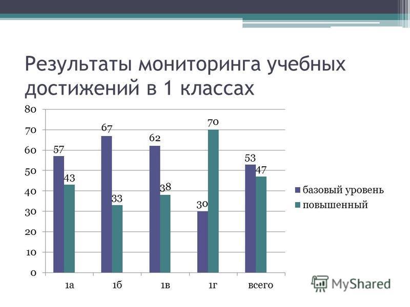 Результаты мониторинга учебных достижений в 1 классах