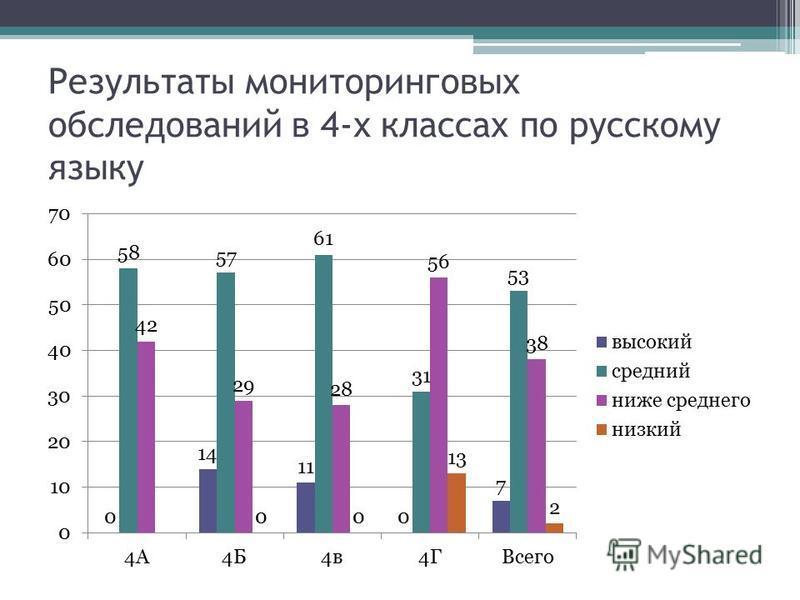 Результаты мониторинговых обследований в 4-х классах по русскому языку