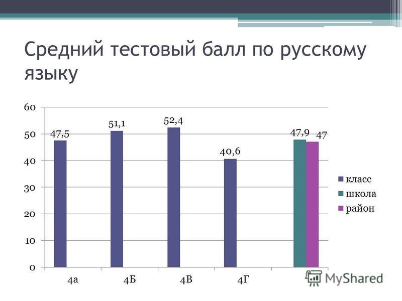 Средний тестовый балл по русскому языку