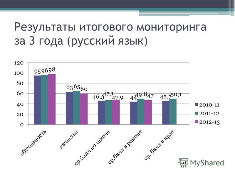 Результаты итогового мониторинга за 3 года (русский язык)