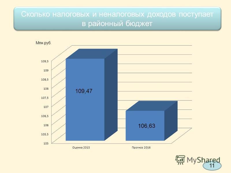 Сколько налоговых и неналоговых доходов поступает в районный бюджет Сколько налоговых и неналоговых доходов поступает в районный бюджет 109,47 106,63 Млн.руб. 11