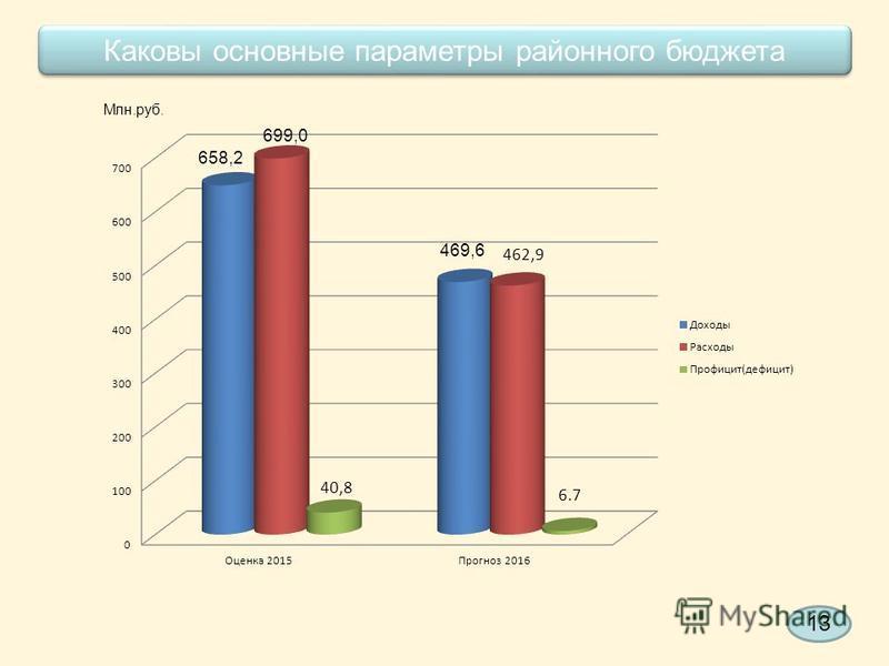 Каковы основные параметры районного бюджета Млн.руб. 658,2 699,0 469,6 13