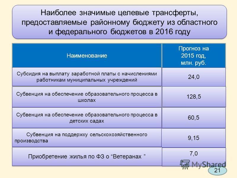 Наиболее значимые целевые трансферты, предоставляемые районному бюджету из областного и федерального бюджетов в 2016 году Наиболее значимые целевые трансферты, предоставляемые районному бюджету из областного и федерального бюджетов в 2016 году Наимен