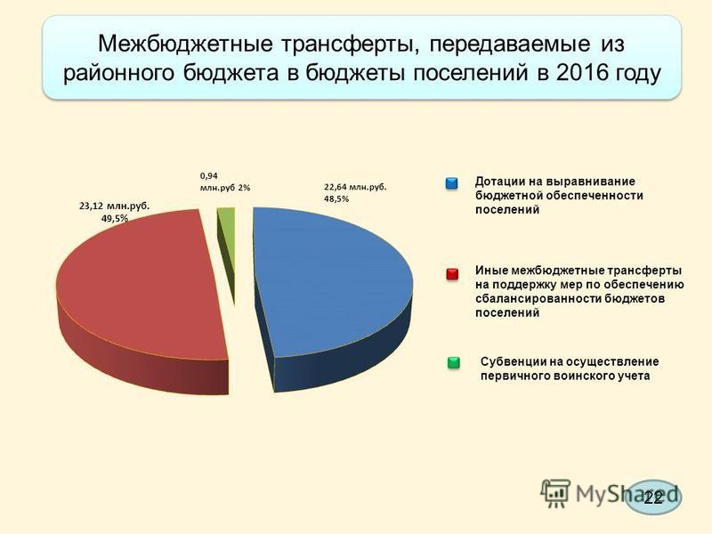 Межбюджетные трансферты, передаваемые из районного бюджета в бюджеты поселений в 2016 году Межбюджетные трансферты, передаваемые из районного бюджета в бюджеты поселений в 2016 году Дотации на выравнивание бюджетной обеспеченности поселений Иные межб