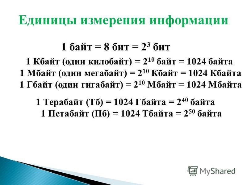 1 Кбайт (один килобайт) = 2 10 байт = 1024 байта 1 Мбайт (один мегабайт) = 2 10 Кбайт = 1024 Кбайта 1 Гбайт (один гигабайт) = 2 10 Мбайт = 1024 Мбайта 1 Терабайт (Тб) = 1024 Гбайта = 2 40 байта 1 Петабайт (Пб) = 1024 Тбайта = 2 50 байта Единицы измер