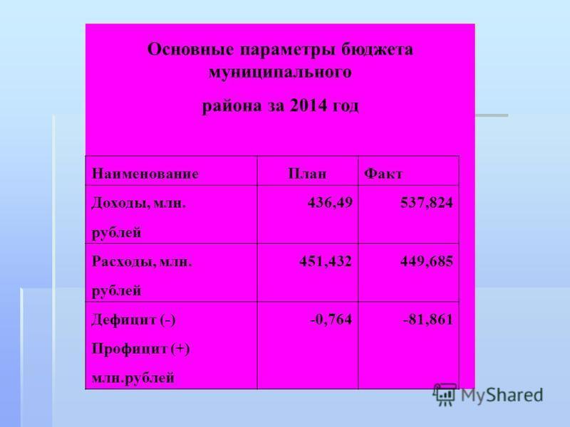 Основные параметры бюджета муниципального района за 2014 год Наименование ПланФакт Доходы, млн.436,49537,824 рублей Расходы, млн.451,432449,685 рублей Дефицит (-)-0,764-81,861 Профицит (+) млн.рублей