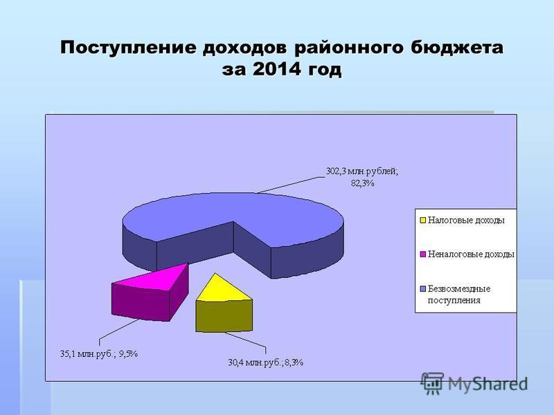 Поступление доходов районного бюджета за 2014 год