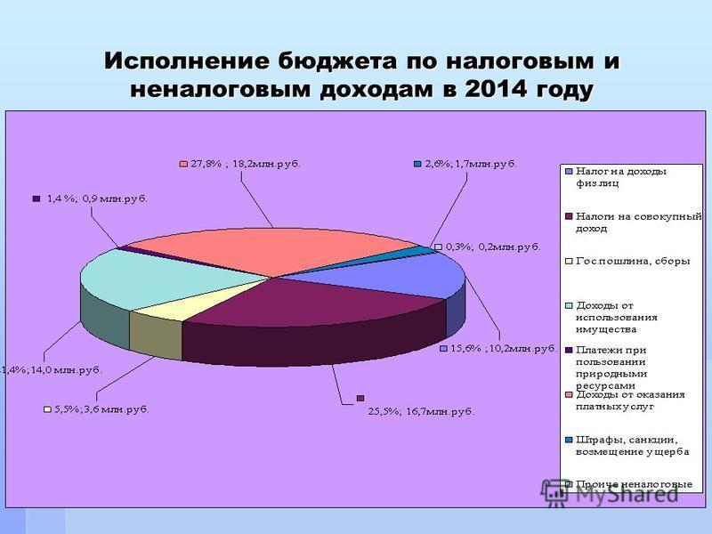 Исполнение бюджета по налоговым и неналоговым доходам в 2014 году