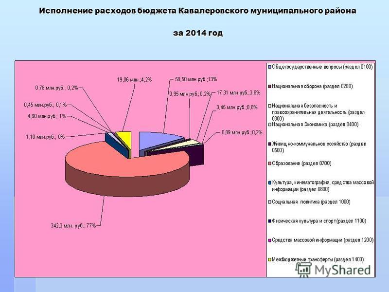 Исполнение расходов бюджета Кавалеровского муниципального района за 2014 год