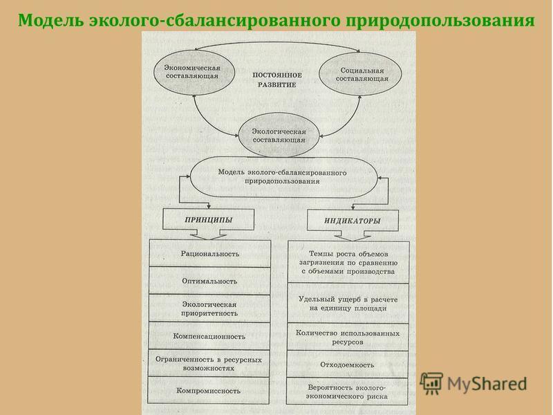 Модель эколого-сбалансированного природопользования