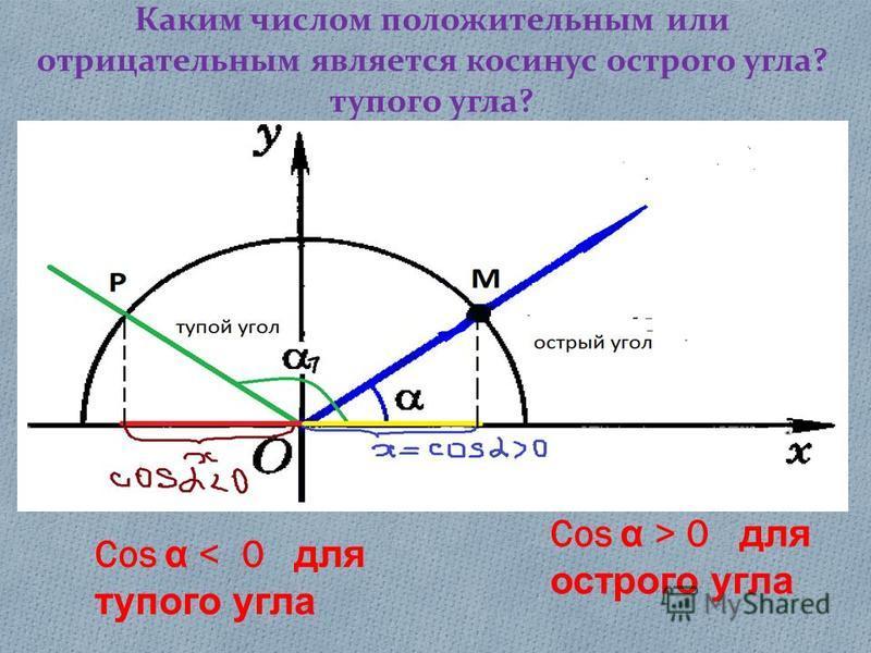 Каким числом положительным или отрицательным является косинус острого угла? тупого угла? Sin α 0 Cos α > 0 для острого угла Cos α < 0 для тупого угла