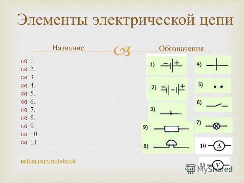Элементы электрической цепи Название 1. 2. 3. 4. 5. 6. 7. 8. 9. 10. 11. Обозначения найди пару.notebook