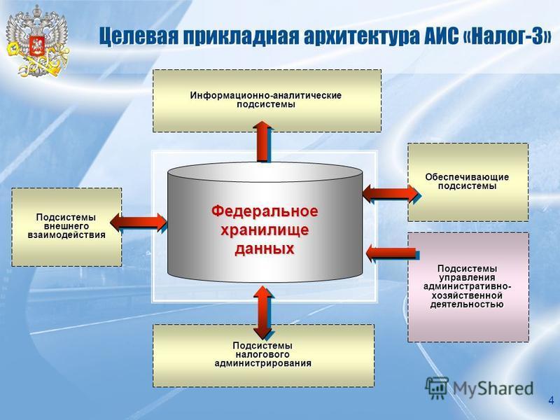 4 Целевая прикладная архитектура АИС «Налог-3» Подсистемы внешнего взаимодействия Информационно-аналитические подсистемы Подсистемы налогового администрирования Обеспечивающие подсистемы Подсистемы управления административно- хозяйственной деятельнос