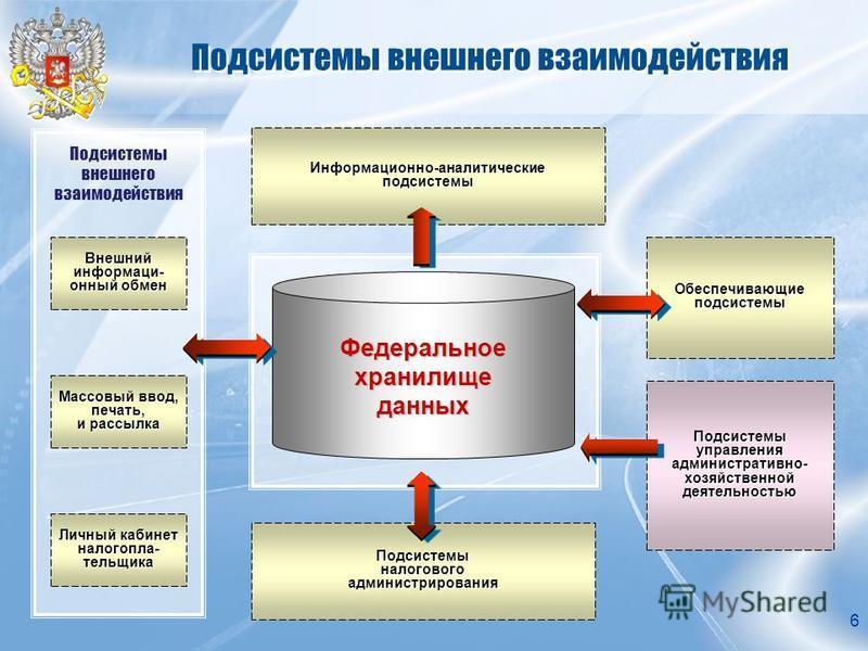 6 Подсистемы внешнего взаимодействия Внешний информационный обмен Массовый ввод, печать, и рассылка Личный кабинет налогоплательщика Информационно-аналитические подсистемы Подсистемы налогового администрирования Обеспечивающие подсистемы Подсистемы у
