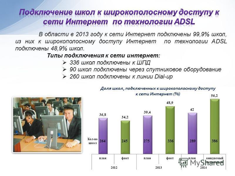 В области в 2013 году к сети Интернет подключены 99,9% школ, из них к широкополосному доступу Интернет по технологии ADSL подключены 48,9% школ. Типы подключения к сети интернет: 336 школ подключены к ШПД 90 школ подключены через спутниковое оборудов