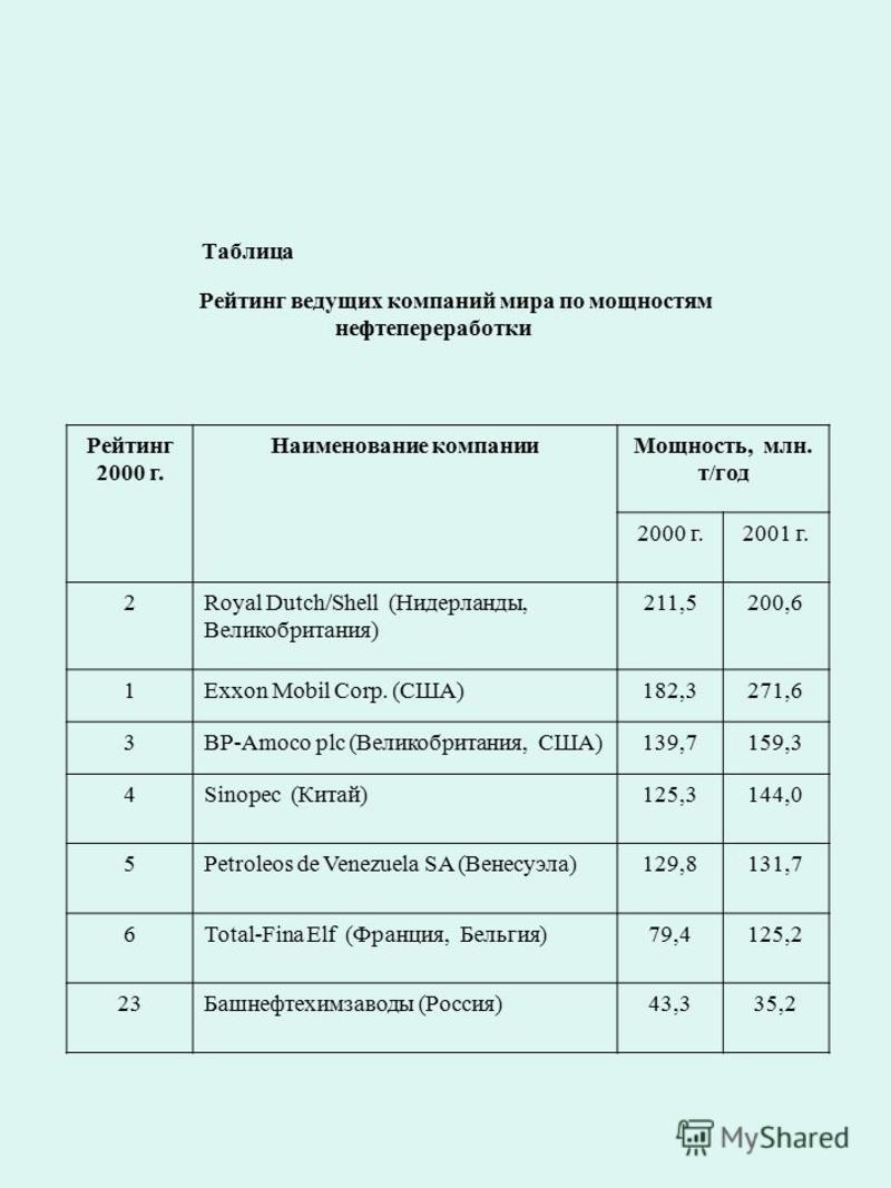 Таблица Рейтинг ведущих компаний мира по мощностям нефтепереработки Рейтинг 2000 г. Наименование компании Мощность, млн. т/год 2000 г.2001 г. 2Royal Dutch/Shell (Нидерланды, Великобритания) 211,5200,6 1Exxon Mobil Corp. (США)182,3271,6 3BP-Amoco plc