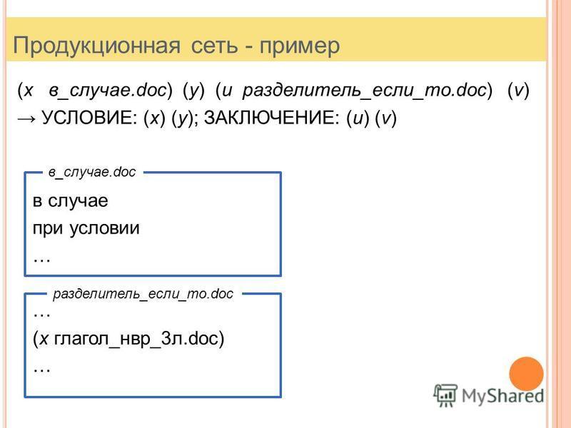 Продукционная сеть - пример (x в_случае.doc) (y) (u разделитель_если_то.doc) (v) УСЛОВИЕ: (x) (y); ЗАКЛЮЧЕНИЕ: (u) (v) в случае при условии … (x глагол_нвр_3 л.doc) … в_случае.doc разделитель_если_то.doc