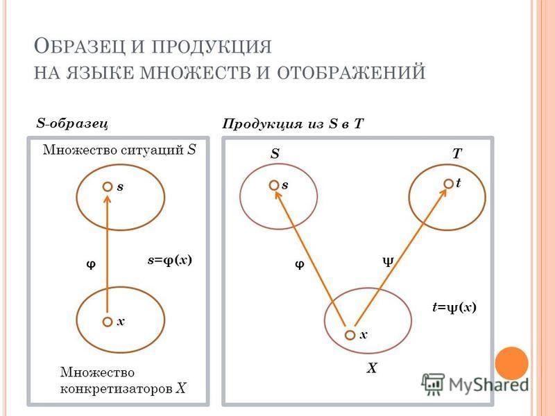 О БРАЗЕЦ И ПРОДУКЦИЯ НА ЯЗЫКЕ МНОЖЕСТВ И ОТОБРАЖЕНИЙ Множество ситуаций S Множество конкретизаторов X S-образец Продукция из S в T ST X s x ϕ s=φ(x)s=φ(x) s x t ϕ ψ t =ψ( x )