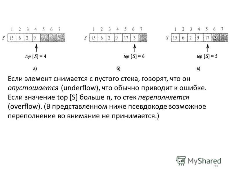 Если элемент снимается с пустого стека, говорят, что он опустошается (underflow), что обычно приводит к ошибке. Если значение top [S] больше n, то стек переполняется (overflow). (В представленном ниже псевдокоде возможное переполнение во внимание не