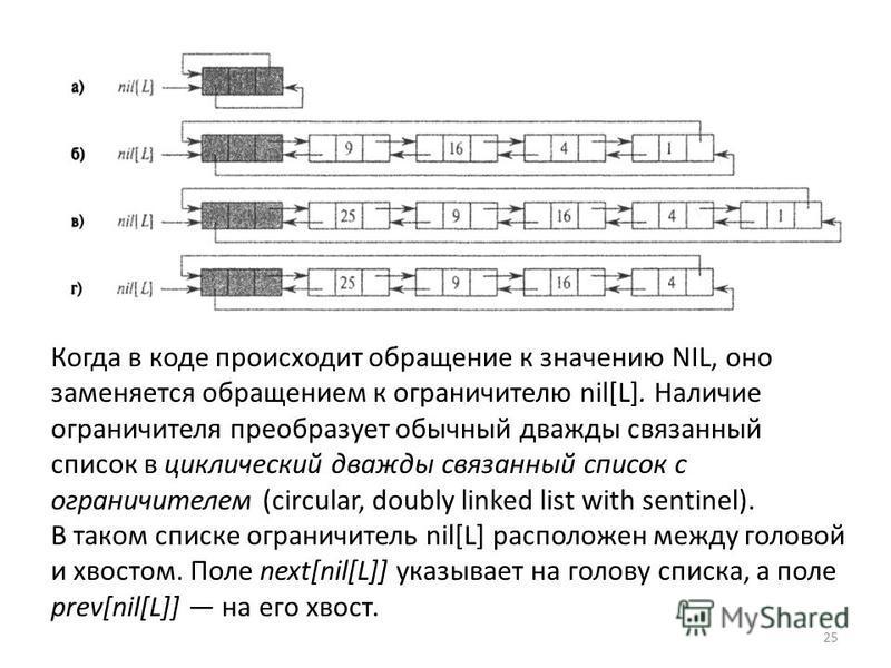 Когда в коде происходит обращение к значению NIL, оно заменяется обращением к ограничителю nil[L]. Наличие ограничителя преобразует обычный дважды связанный список в циклический дважды связанный список с ограничителем (circular, doubly linked list wi