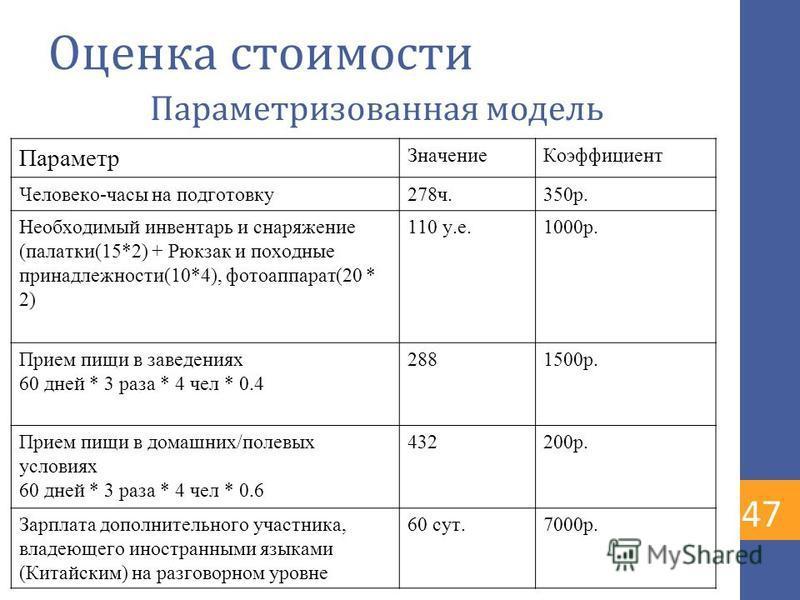 Оценка стоимости Параметризованная модель Параметр Значение Коэффициент Человеко-часы на подготовку 278 ч.350 р. Необходимый инвентарь и снаряжение (палатки(15*2) + Рюкзак и походные принадлежности(10*4), фотоаппарат(20 * 2) 110 у.е.1000 р. Прием пищ