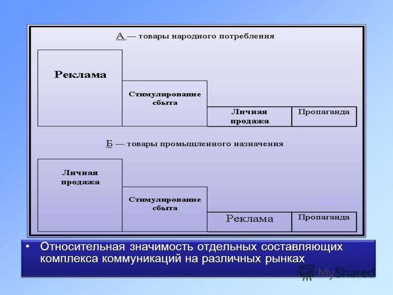 Относительная значимость отдельных составляющих комплекса коммуникаций на различных рынках