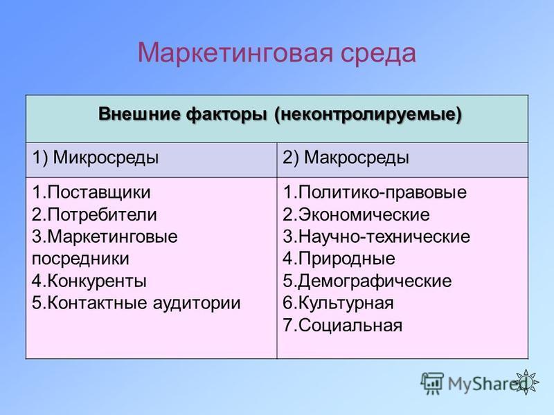 Маркетинговая среда Внешние факторы (неконтролируемые) 1) Микросреды 2) Макросреды 1. Поставщики 2. Потребители 3. Маркетинговые посредники 4. Конкуренты 5. Контактные аудитории 1.Политико-правовые 2. Экономические 3.Научно-технические 4. Природные 5