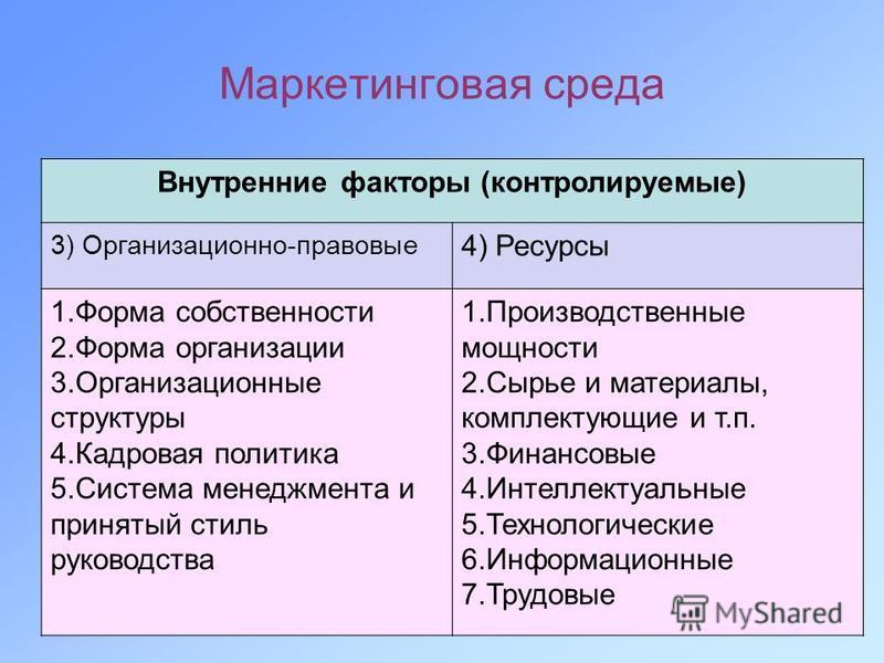 Маркетинговая среда Внутренние факторы (контролируемые) 3) Организационно-правовые 4) Ресурсы 1. Форма собственности 2. Форма организации 3. Организационные структуры 4. Кадровая политика 5. Система менеджмента и принятый стиль руководства 1. Произво