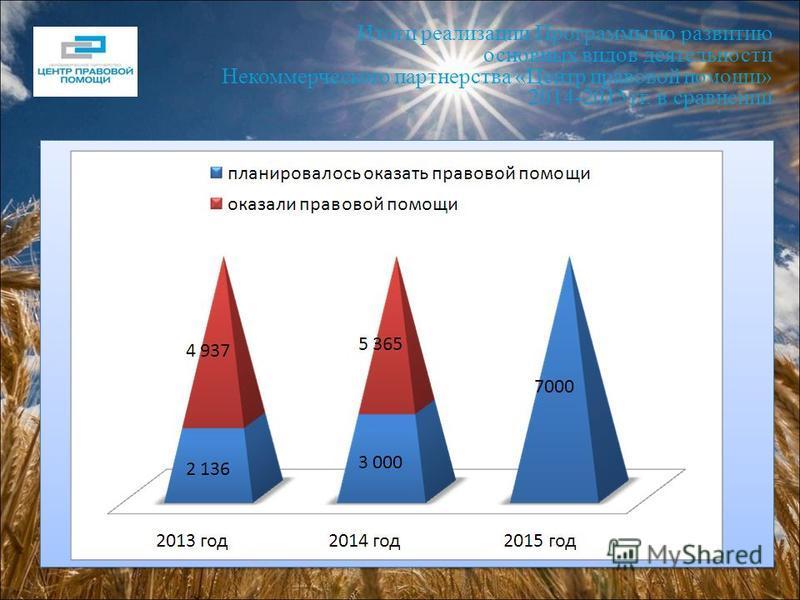 Итоги реализации Программы по развитию основных видов деятельности Некоммерческого партнерства «Центр правовой помощи» 2014-2015 гг. в сравнении