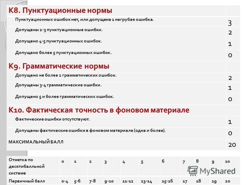 К 8. Пунктуационные нормы Пунктуационных ошибок нет, или допущена 1 негрубая ошибка. 3 Допущены 2-3 пунктуационные ошибки. 2 Допущено 4-5 пунктуационных ошибок. 1 Допущено более 5 пунктуационных ошибок. 0 К 9. Грамматические нормы Допущено не более 2