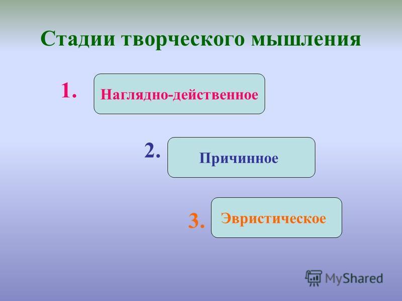 Стадии творческого мышления Наглядно-действенное Причинное Эвристическое 1. 2. 3.