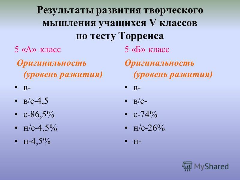 Результаты развития творческого мышления учащихся V классов по тесту Торренса 5 «А» класс Оригинальность (уровень развития) в- в/с-4,5 с-86,5% н/с-4,5% н-4,5% 5 «Б» класс Оригинальность (уровень развития) в- в/с- с-74% н/с-26% н-