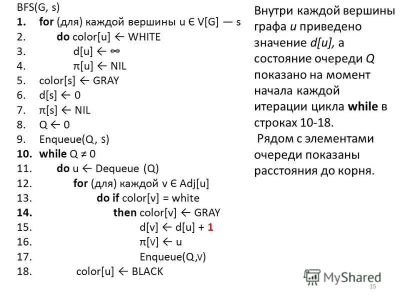 BFS(G, s) 1. for (для) каждой вершины u Є V[G] s 2. do color[u] WHITE 3. d[u] 4. π[u] NIL 5.color[s] GRAY 6.d[s] 0 7.π[s] NIL 8. Q 0 9.Enqueue(Q, S ) 10. while Q 0 11. do u Dequeue (Q) 12. for (для) каждой v Є Adj[u] 13. do if color[v] = white 14. th