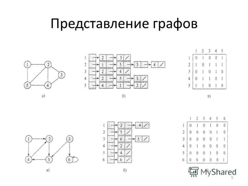 Представление графов 5