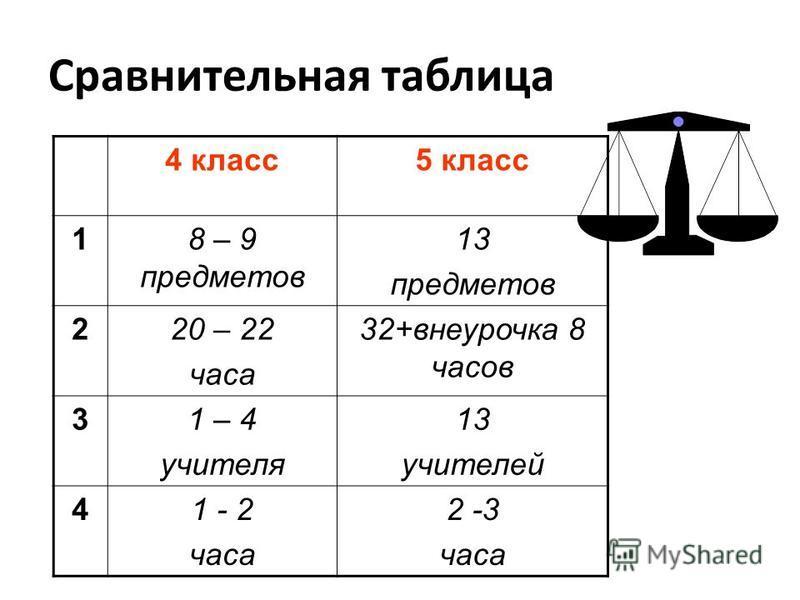 Сравнительная таблица 4 класс 5 класс 18 – 9 предметов 13 предметов 220 – 22 часа 32+внеурочка 8 часов 31 – 4 учителя 13 учителей 41 - 2 часа 2 -3 часа
