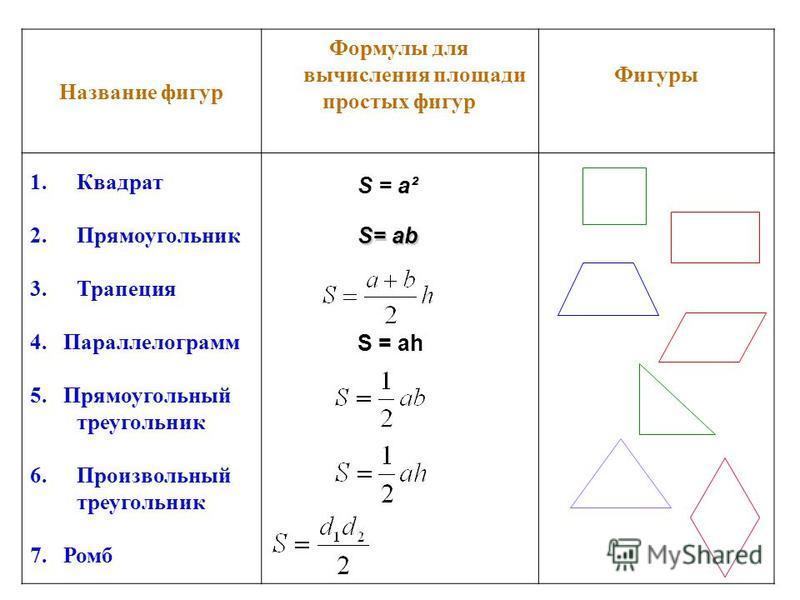 1. S = ah 2. S = a² 1.S=ab Название фигур Формулы для вычисления площади простых фигур Фигуры 1. Квадрат 2. Прямоугольник 3. Трапеция 4. Параллелограмм 5. Прямоугольный треугольник 6. Произвольный треугольник 7. Ромб S = ass= ab S = ah