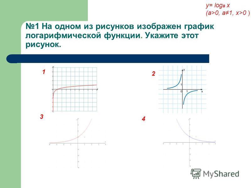 1 На одном из рисунков изображен график логарифмической функции. Укажите этот рисунок. у= log a x (a>0, a1, x>0 ) 1 2 3 4