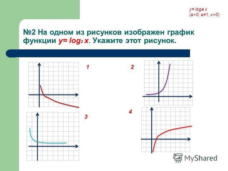 2 На одном из рисунков изображен график функции у= log 2 x. Укажите этот рисунок. у= loga x (a>0, a1, x>0) 1 3 2 4