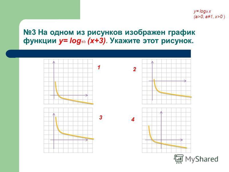 3 На одном из рисунков изображен график функции у= log 1 / 3 (x+3). Укажите этот рисунок. 1 2 3 4 у= log a x (a>0, a1, x>0 )