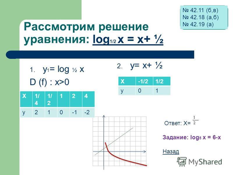 Рассмотрим решение уравнения: log 1/2 х = х+ ½log 1/2 х = х+ ½ 1. y 1 = log ½ x D (f) : x>0 2. y= x+ ½ X1/ 4 1/ 2 124 y210-2 X-1/21/2 y01 Ответ: Х= Задание: log 5 х = 6-х Назад 42.11 (б,в) 42.18 (а,б) 42.19 (а)