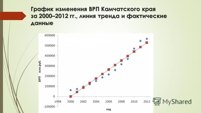 График изменения ВРП Камчатского края за 2000–2012 гг., линия тренда и фактические данные