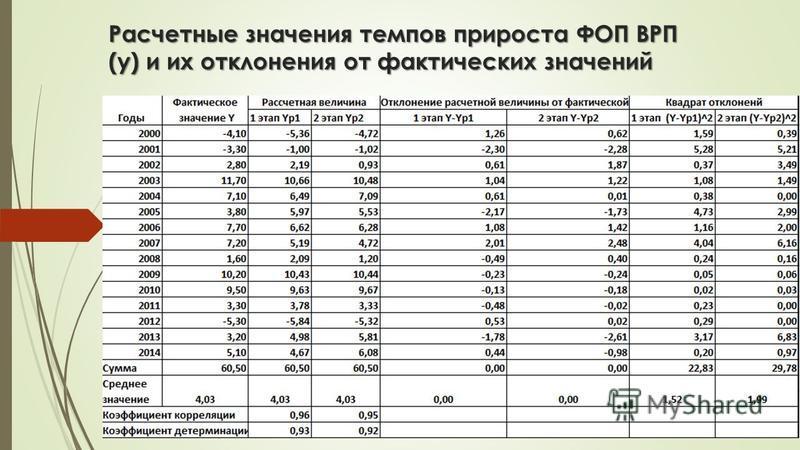 Расчетные значения темпов прироста ФОП ВРП (у) и их отклонения от фактических значений