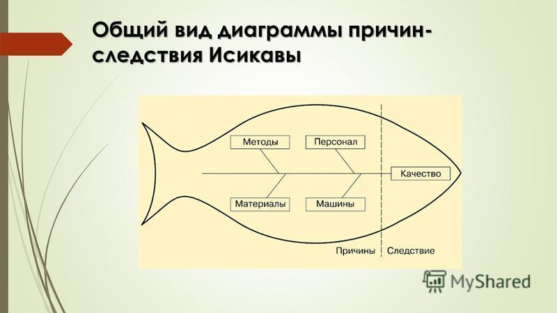 Общий вид диаграммы причин- следствия Исикавы